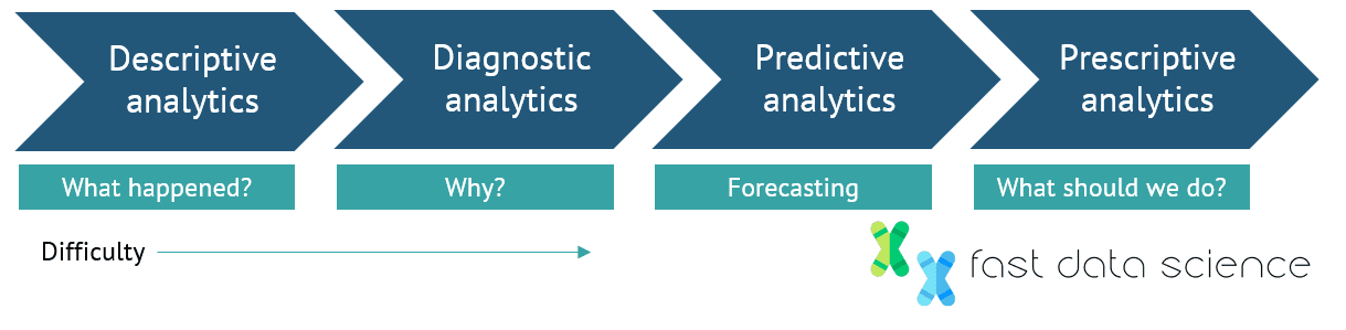Predictive Analytics Consulting at Fast Data Science