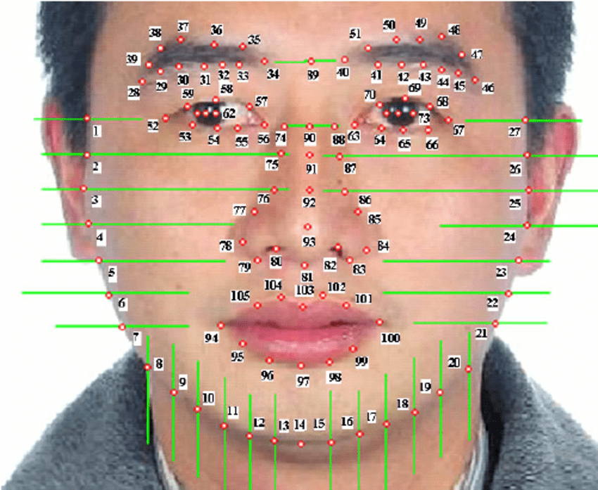 Facial feature points, an hand coded method of face recognition technology
