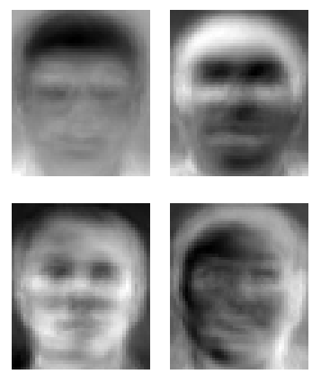 Eigenfaces, an early method of face recognition technology