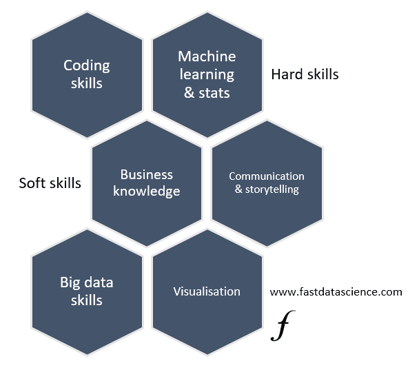 The essential skills of a data scientist: coding skills, machine learning and statistics, business knowledge, communication and storytelling, big data skills and visualisation.