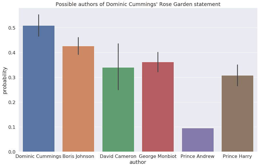 Stylometry model output. Probability of likely authors of the Rose Garden statement: Boris Johnson       0.43, David Cameron       0.34, Dominic Cummings    0.51, George Monbiot      0.36, Prince Andrew       0.10, Prince Harry        0.31
