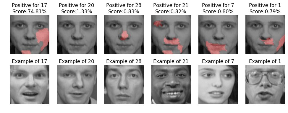 "LIME highlighting in pink the parts of face images that ""look like"" certain people. Image credit: Ribeiro, Singh, Guestrin (2016)"