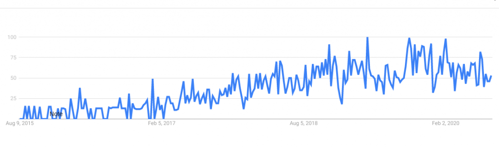 google trends interest over time ai healthcare