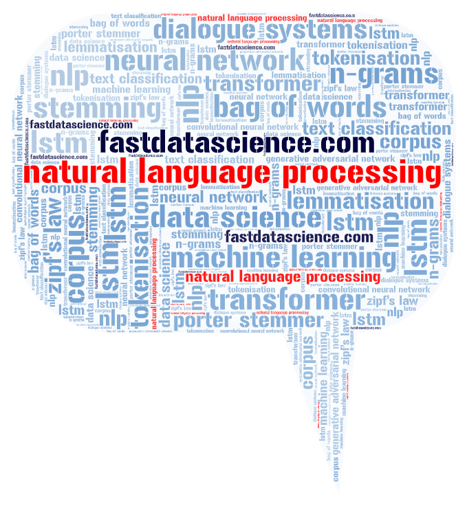 "Word cloud for ""natural language processing"" by fastdatascience.com"