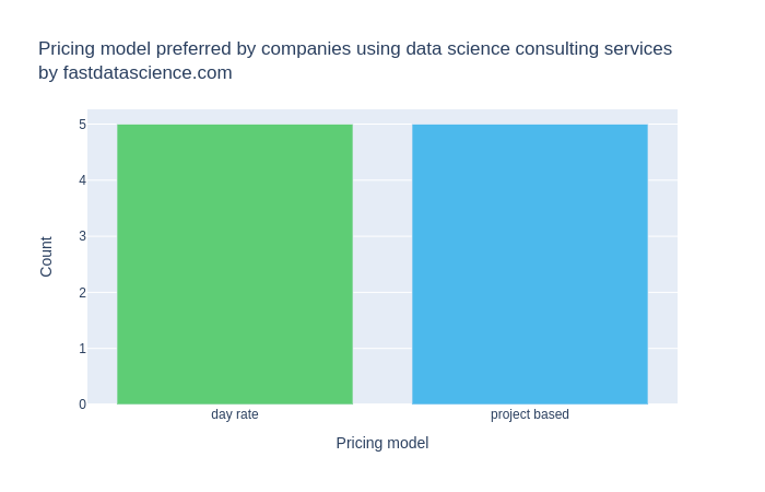Survey of customers of data science consultancies. 5 preferred a project based payment plan and 5 preferred a day rate.