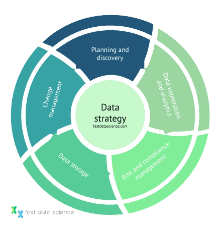 The five facets of data strategy consulting: planning and discovery, data exploration and analytics, risk and compliance management, data storage, and change management.