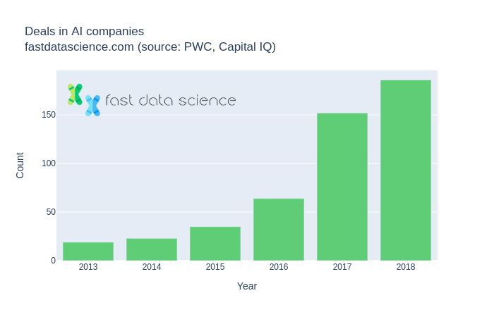 Deals in AI companies from 2013 to 2018, requiring technical due diligence.  2013: 19 deals, up to 2014: 23 deals, 2015: 35 deals, 2016: 64 deals, 2017: 152 deals, and 2018: 186 deals