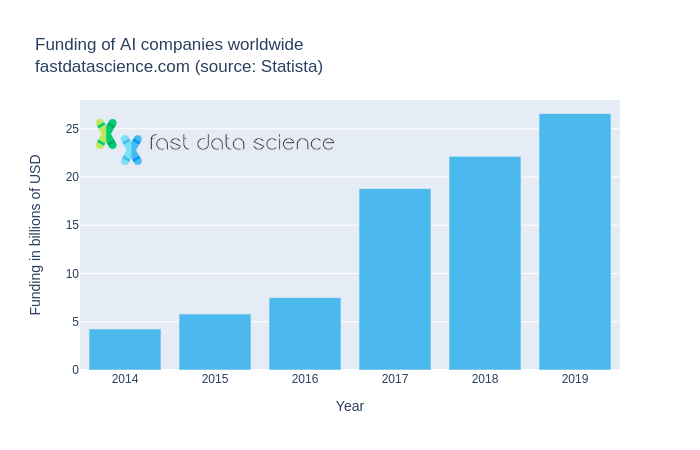 The amount of funding injected in AI companies by investors also increased rapidly from 2014 to 2019. Data source: Statista