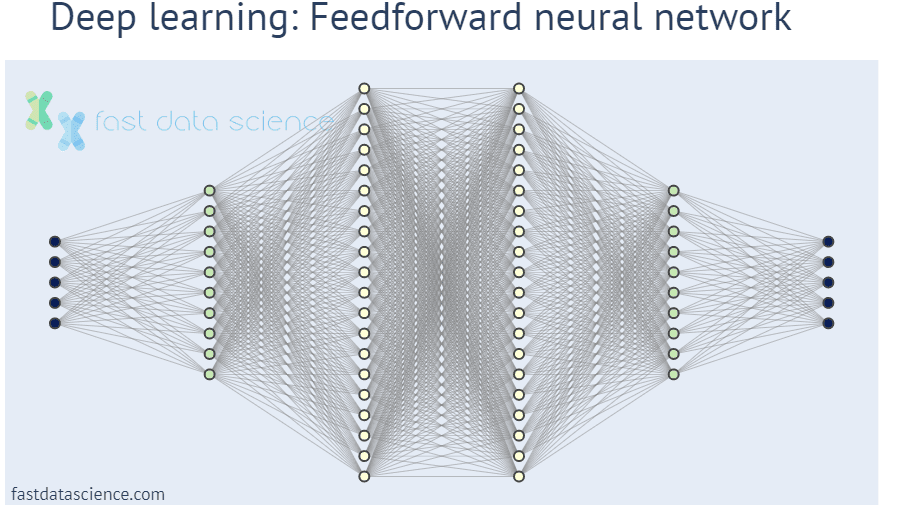 Representation of a deep feedforward neural network. Neural networks are the basis of deep learning consulting.