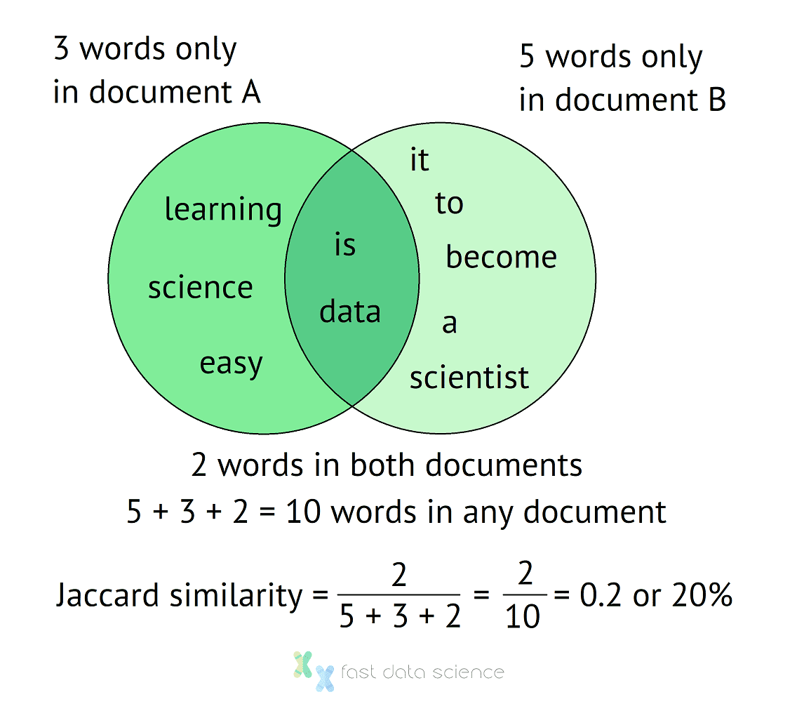 Venn diagram of how to calculate the Jaccard Similarity Index for two sentences. The sentences have 10 words in total without double counting, and two words occur in both documents, giving us a Jaccard Similarity Index of 20%.