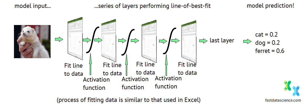 Pseudo diagram of a neural network made up of screenshot of excel + activation layer+ excel + activation ....
