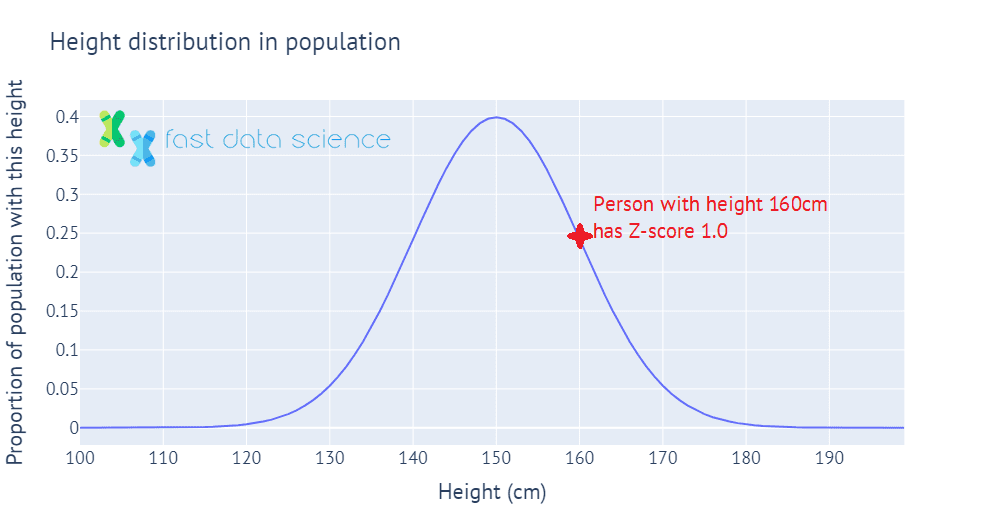 Illustration of how the Z-score can be calculated for a person whose height is one standard deviation above the mean height in the population.