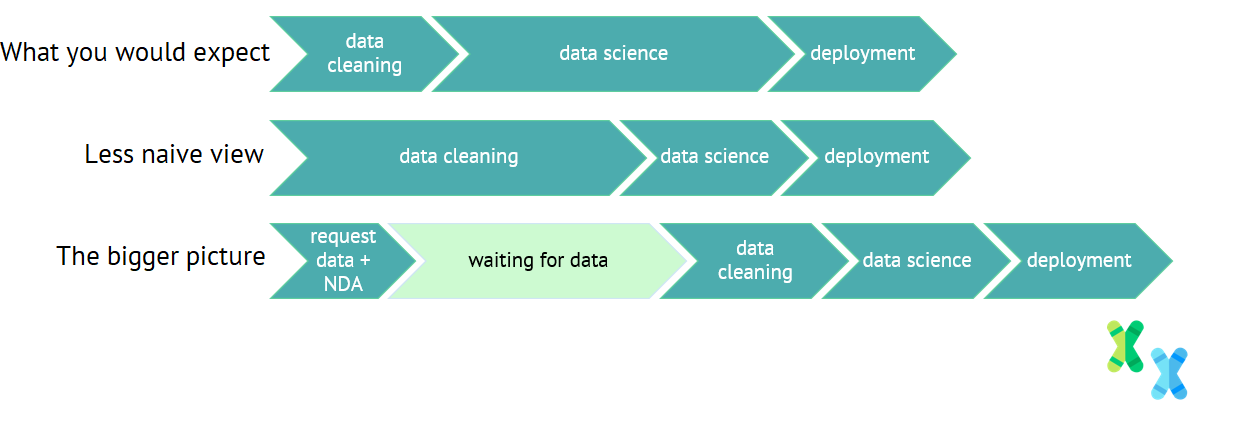 Key steps in a data science project. Three different views of the data science project flow.