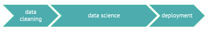 The naive view of a data science project: 25% data cleaning → 50% data science → 25% deployment