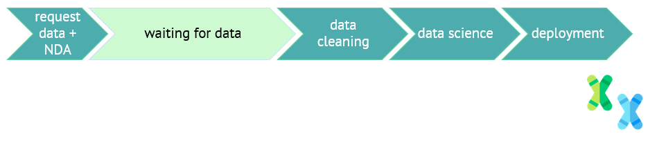A more realistic view of the data science project: request data + NDA, wait for data (1 month), data cleaning, data science, and model deployment