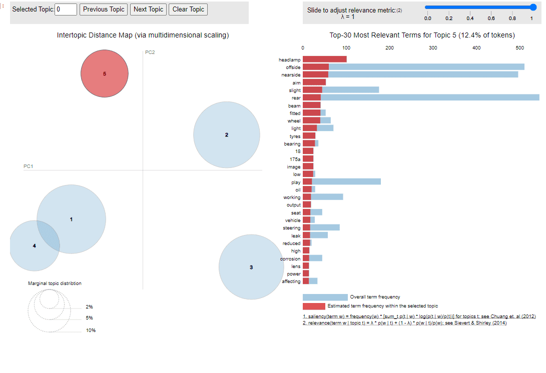 Visualisation of the LDA output on vehicle inspection reports. LDA (Latent Dirichlet Allocation) is a common unsupervised learning technique used on text data.
