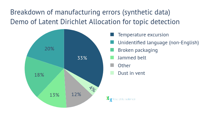Sample output of NLP algorithm using topic detection / clustering LDA model